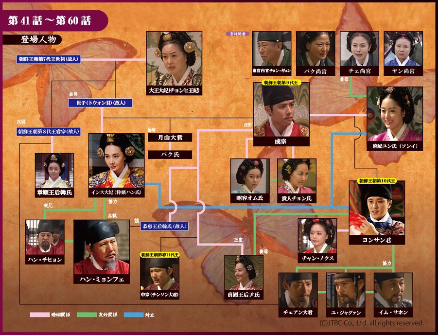 【インス大妃】の人物相関図(41話〜60話)