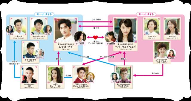 【シンデレラはオンライン中!】の登場人物相関図