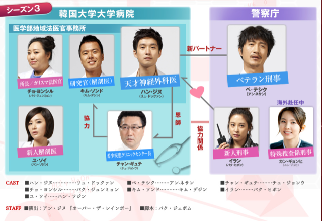 【神のクイズ シーズン3】の登場人物相関図