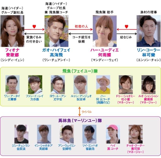 【飛魚高校生】の登場人物相関図