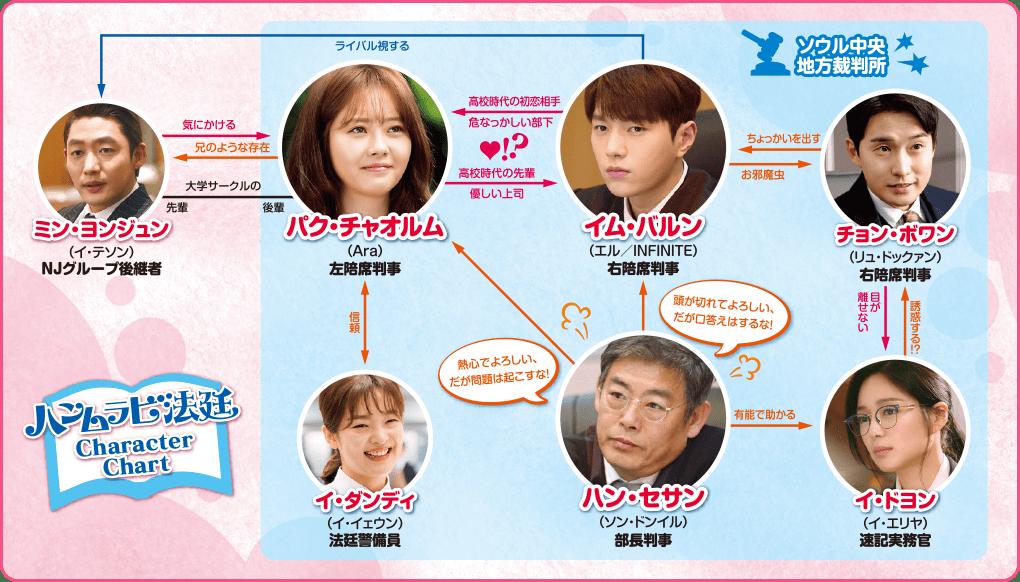 韓国ドラマ【ハンムラビ法廷~初恋はツンデレ判事!?~】の人物相関図