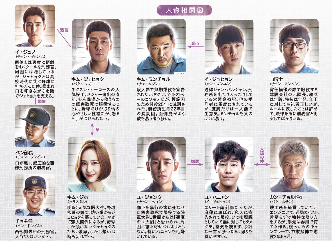 韓国ドラマ【刑務所のルールブック-賢い監房生活-】の人物相関図