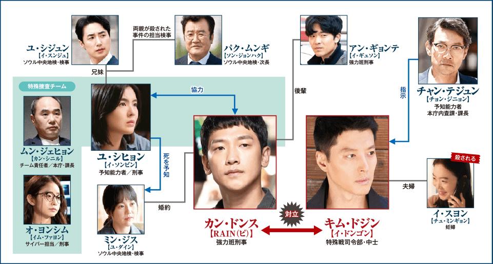 韓国ドラマ【スケッチ~神が予告した未来~】の人物相関図