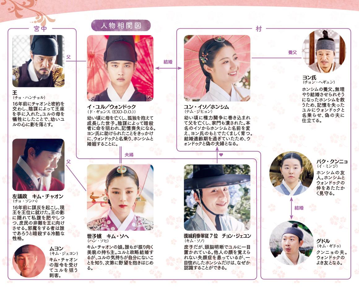 韓国ドラマ【100日の郎君様】の人物相関図