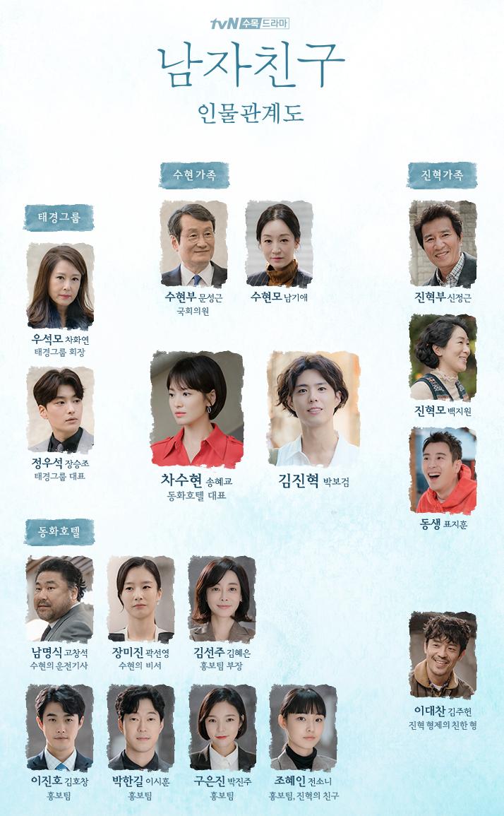 韓国ドラマ【ボーイフレンド(ナムジャチング)】の人物相関図