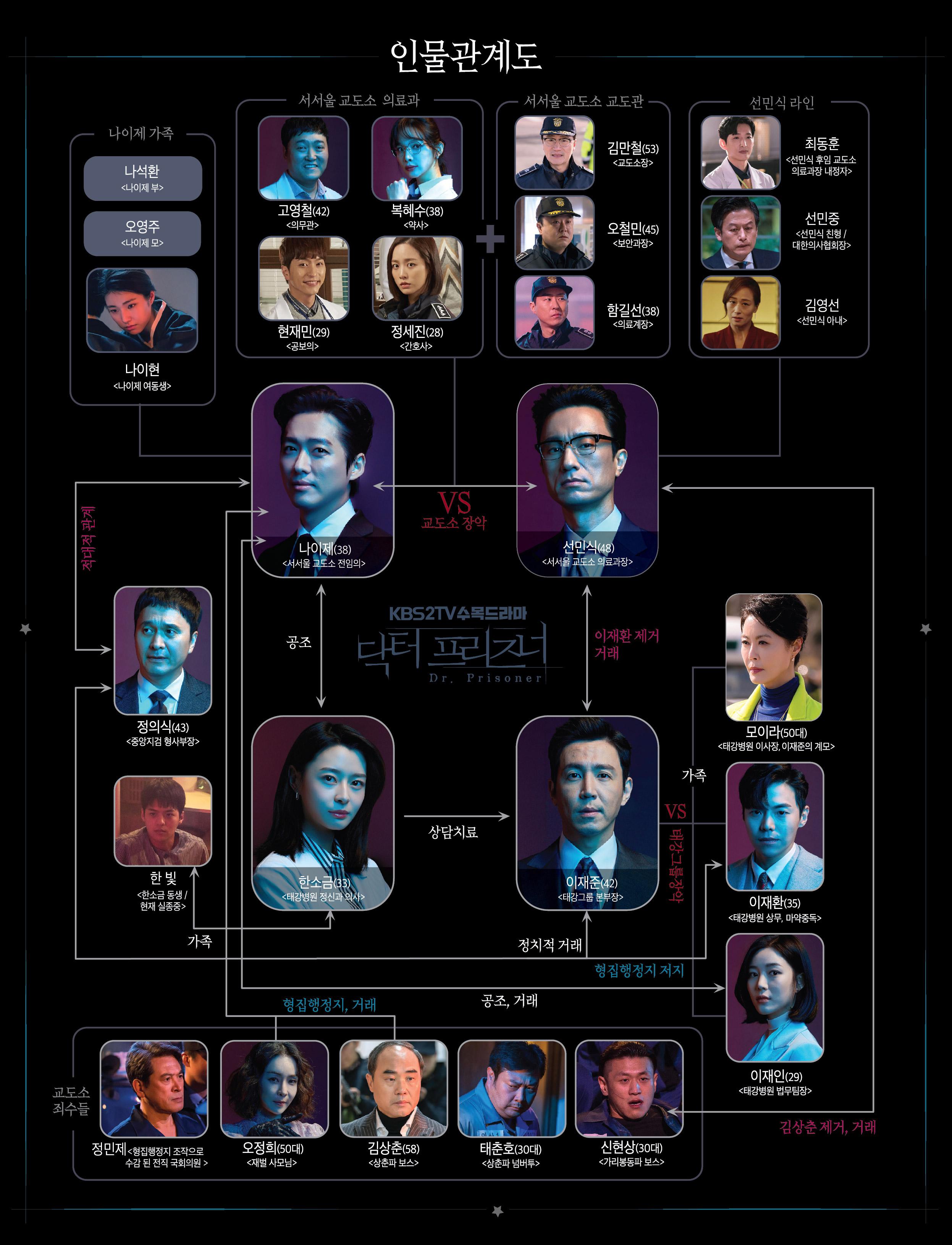 ■韓国ドラマ【ドクタープリズナー】の人物相関図
