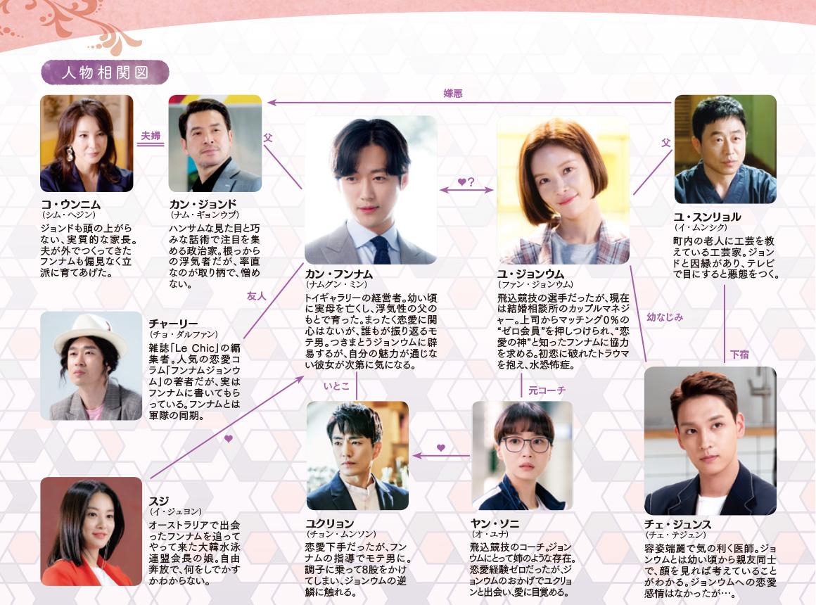 韓国ドラマ【フンナムジョンウム】の人物相関図
