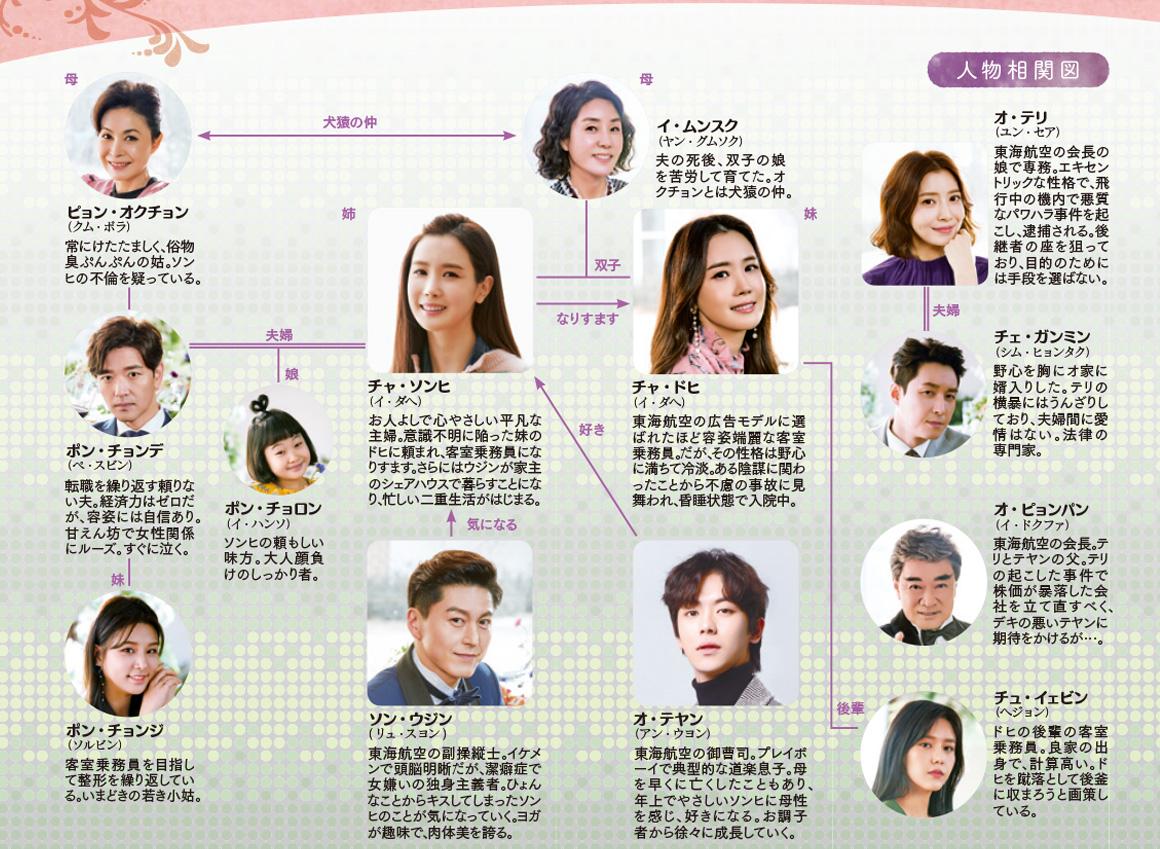 韓国ドラマ【優しい魔女伝】の人物相関図