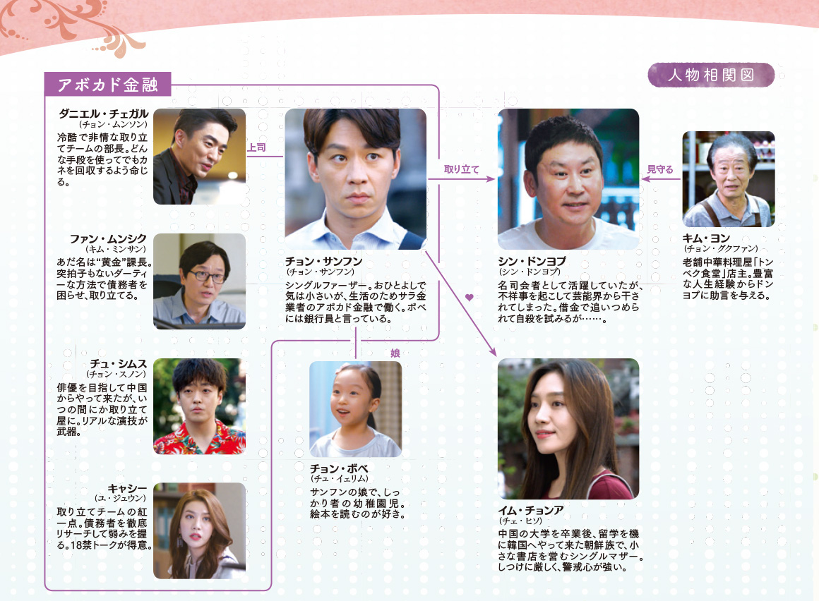韓国ドラマ【愛と笑いの大林洞-ビッグ・フォレスト-】の人物相関図