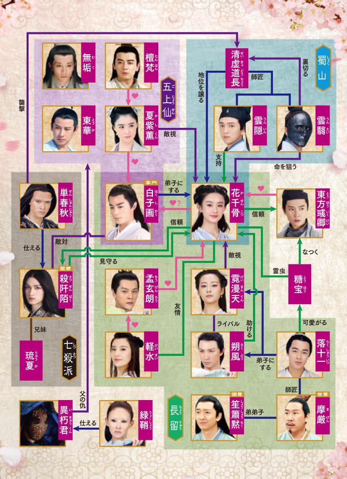 中国ドラマ【花千骨(はなせんこつ)~舞い散る運命、永遠の誓い~】の人物相関図