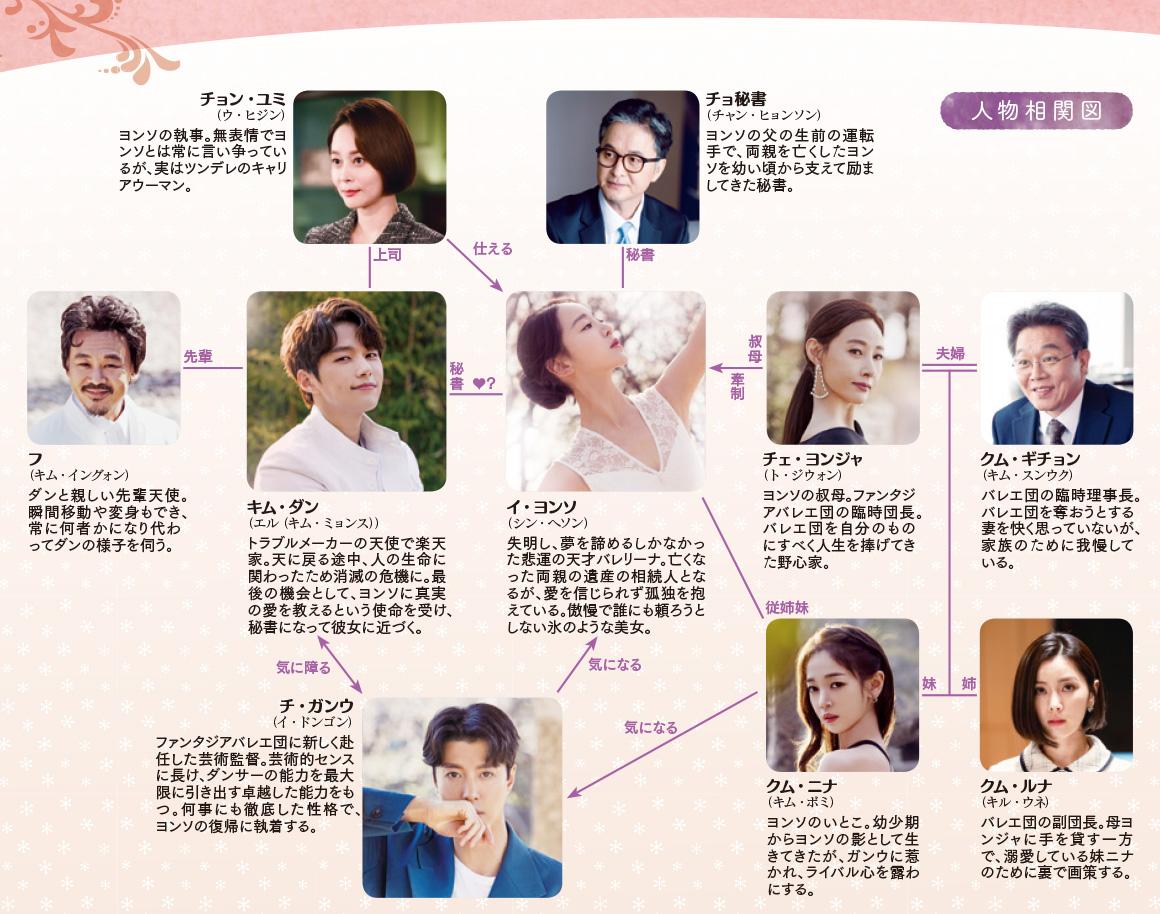 韓国ドラマ【ただひとつの愛】の人物相関図