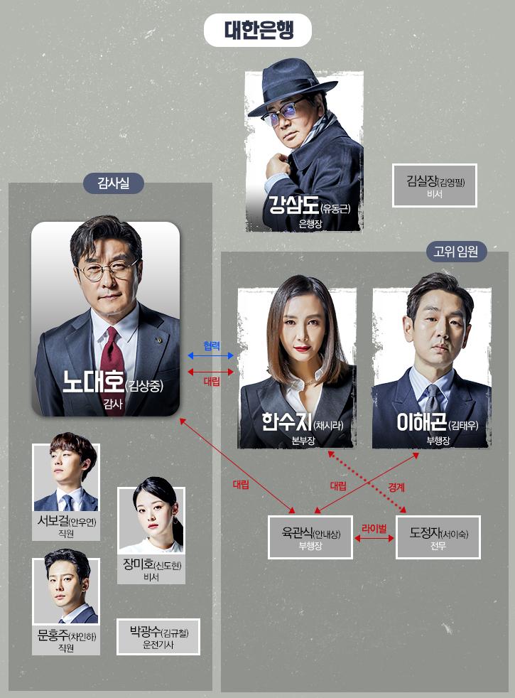 韓国ドラマ【ザ・バンカー】の人物相関図