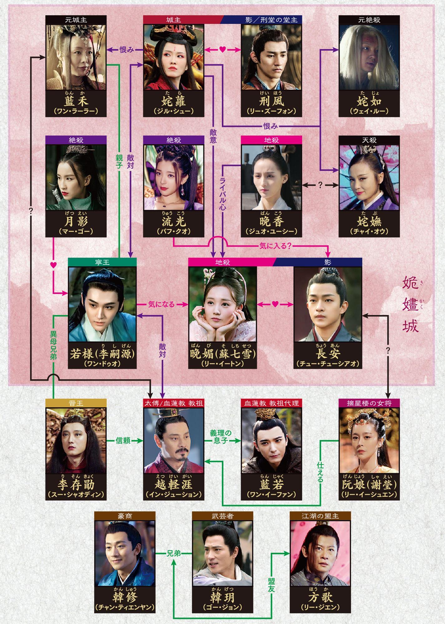 中国ドラマ【晩媚と影~紅きロマンス~】の人物相関図