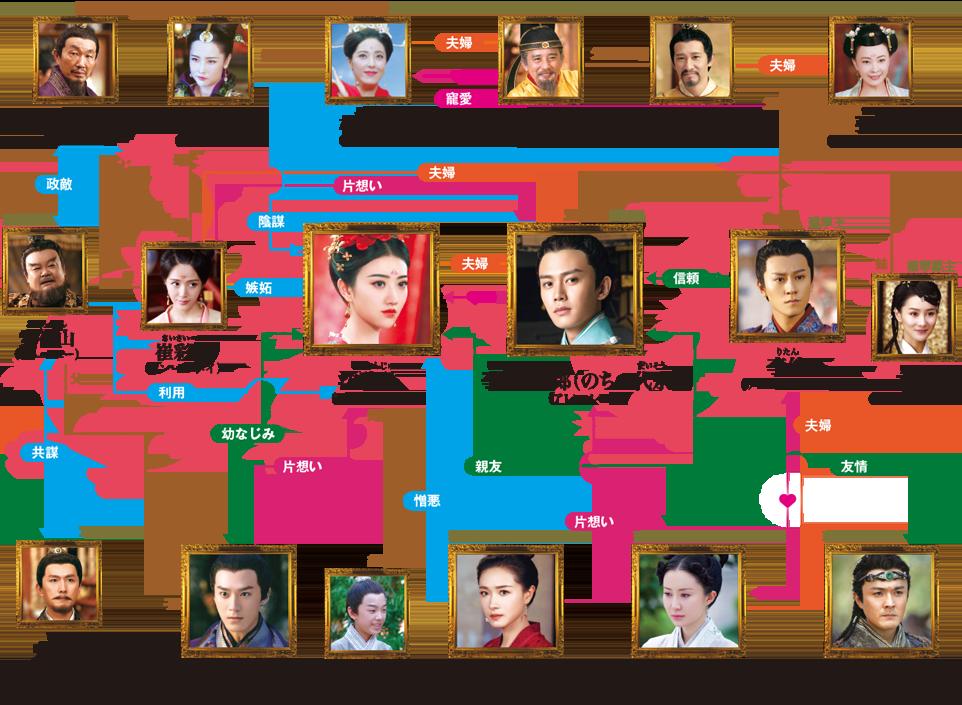 中国ドラマ【麗王別姫(れいおうべっき)~花散る永遠の愛~】の人物相関図