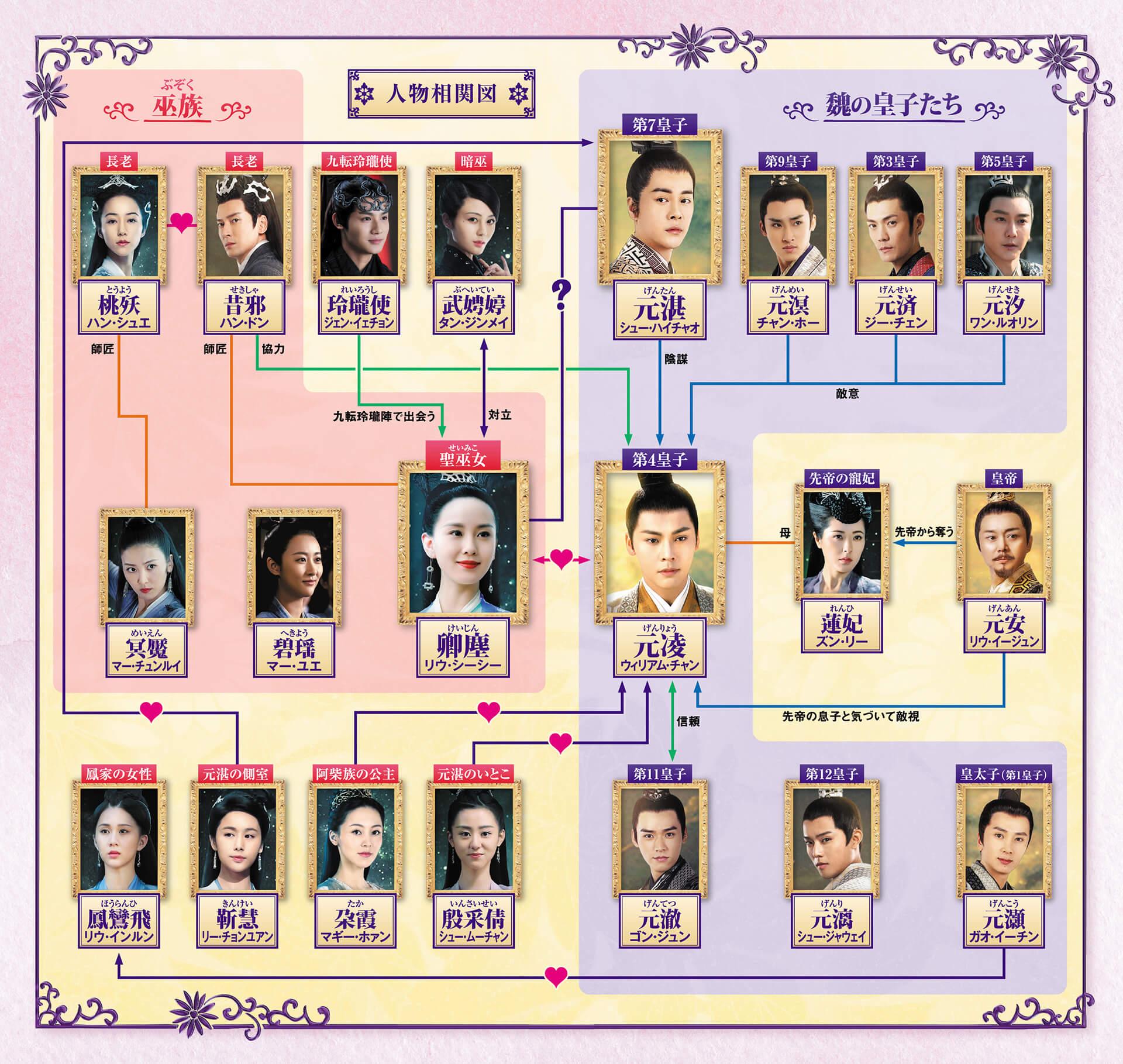 中国ドラマ【酔麗花~エターナル・ラブ~】の人物相関図