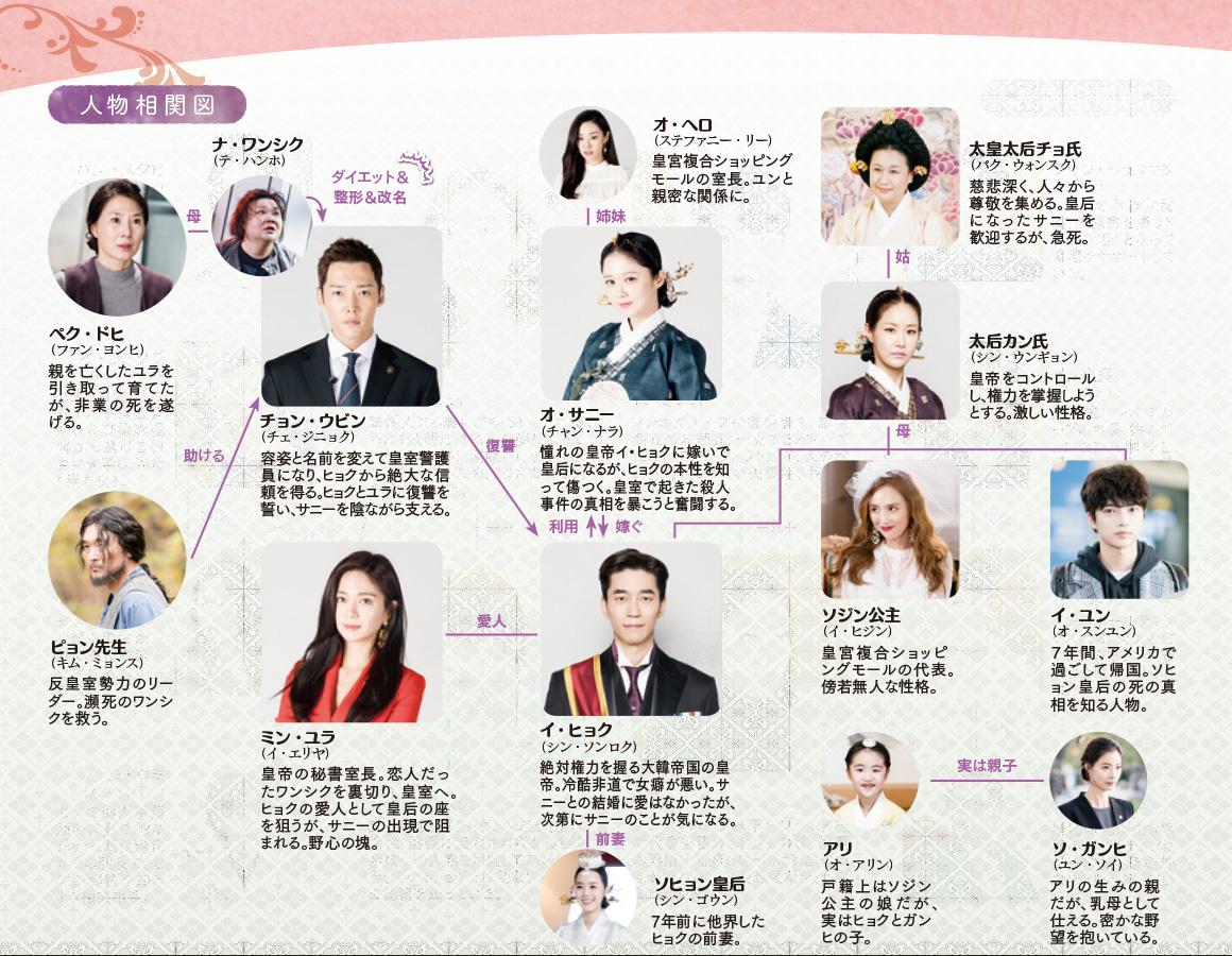 韓国ドラマ【皇后の品格】の人物相関図