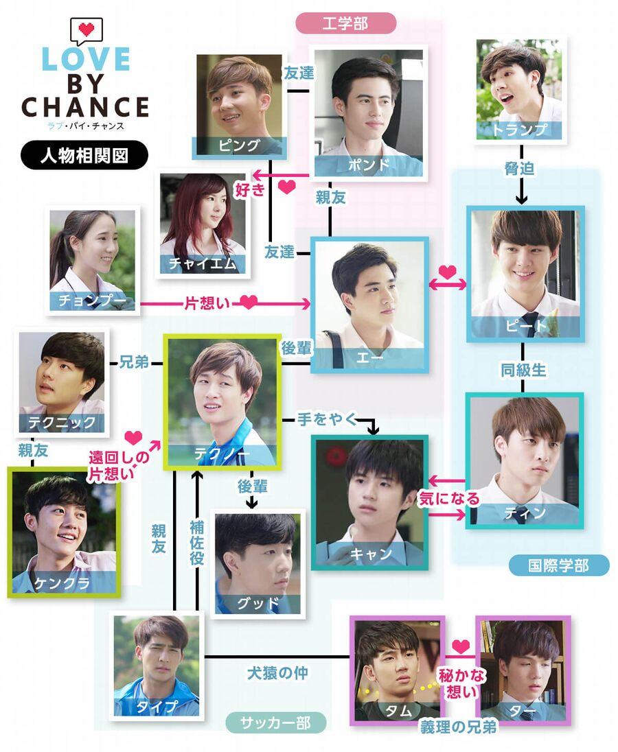 タイドラマ【ラブ・バイ・チャンス/Love By Chance】の人物相関図