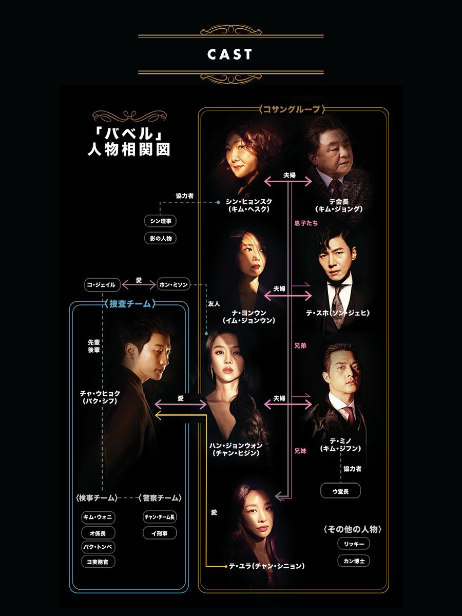 韓国ドラマ【バベル~愛と復讐の螺旋~】の登場人物相関図