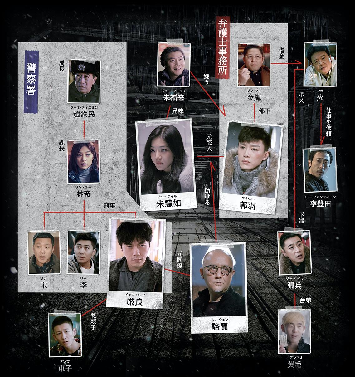 中国ドラマ【Burning Ice<バーニング・アイス>-無証之罪-】の人物相関図