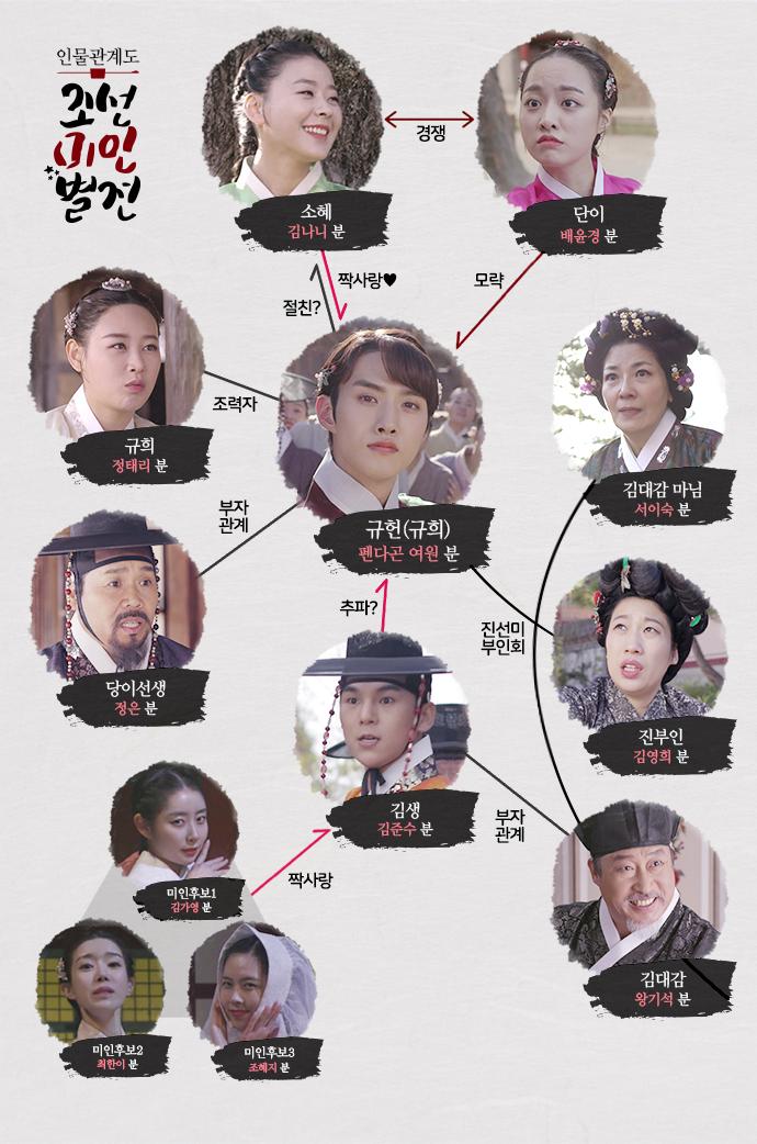 韓国ドラマ【朝鮮美人別伝】の登場人物相関図
