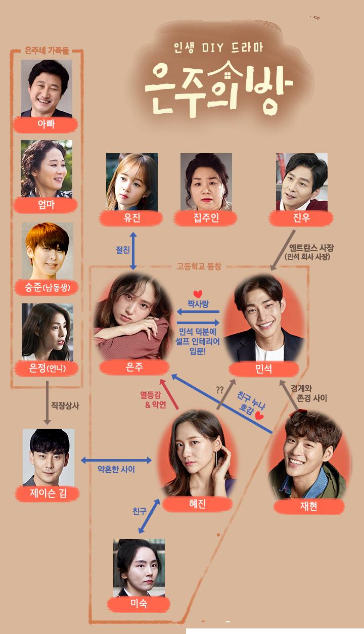 韓国ドラマ【ウンジュの部屋】の登場人物相関図
