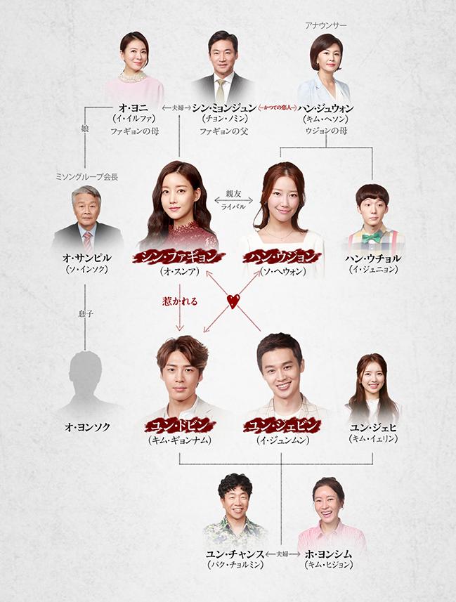 韓国ドラマ【秘密と嘘】の登場人物相関図