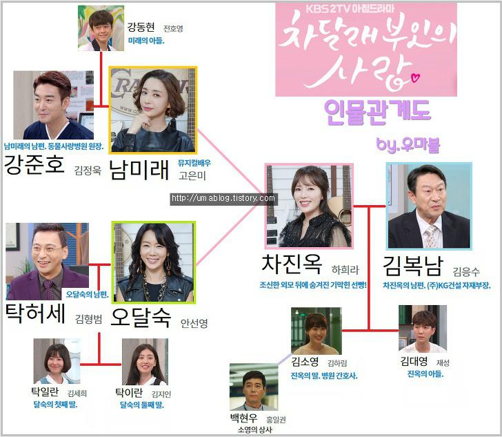 韓国ドラマ【チャ・ダルレ夫人の恋人】の登場人物相関図