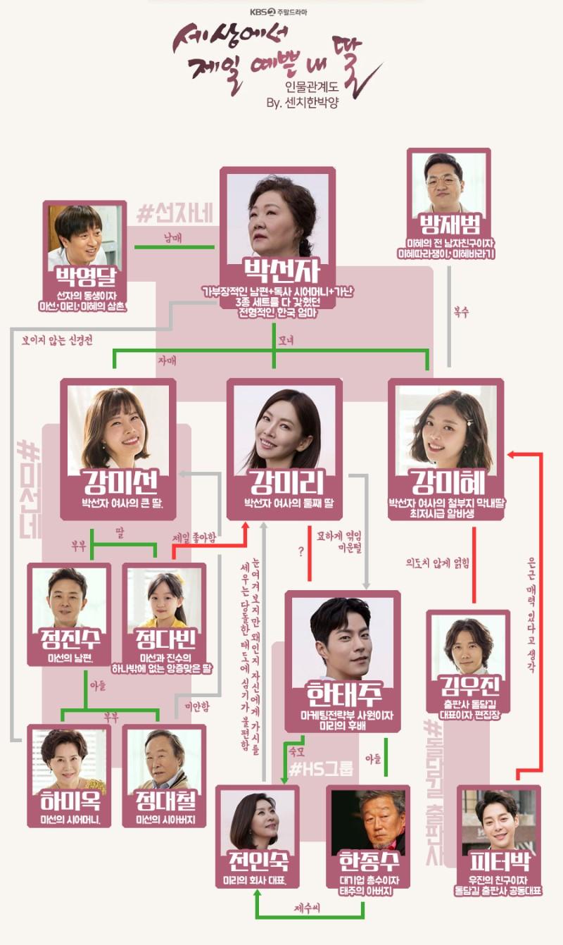 韓国ドラマ【世界で一番可愛い私の娘】の登場人物相関図
