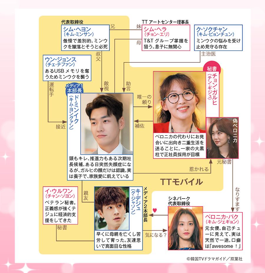 韓国ドラマ【初対面だけど愛してます】の登場人物相関図