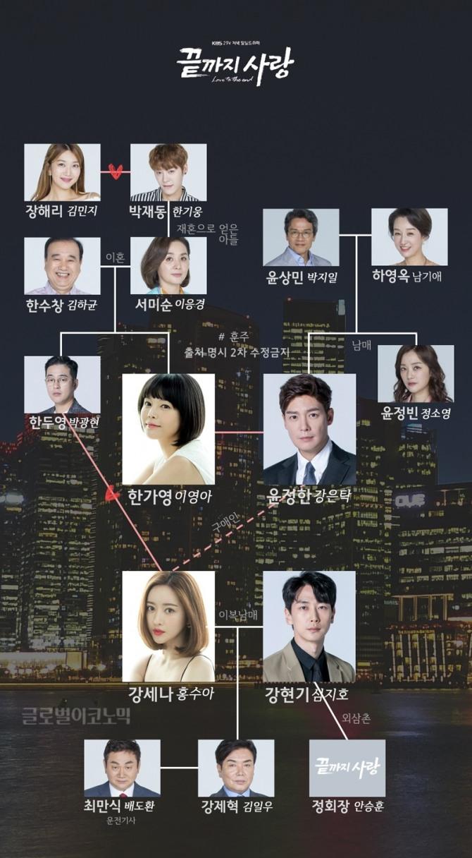 韓国ドラマ【最後まで愛】の登場人物相関図
