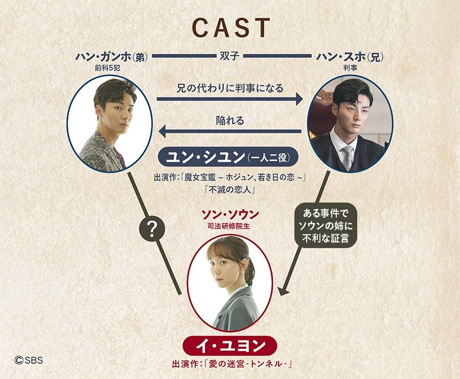 韓国ドラマ【親愛なる判事様】の登場人物相関図