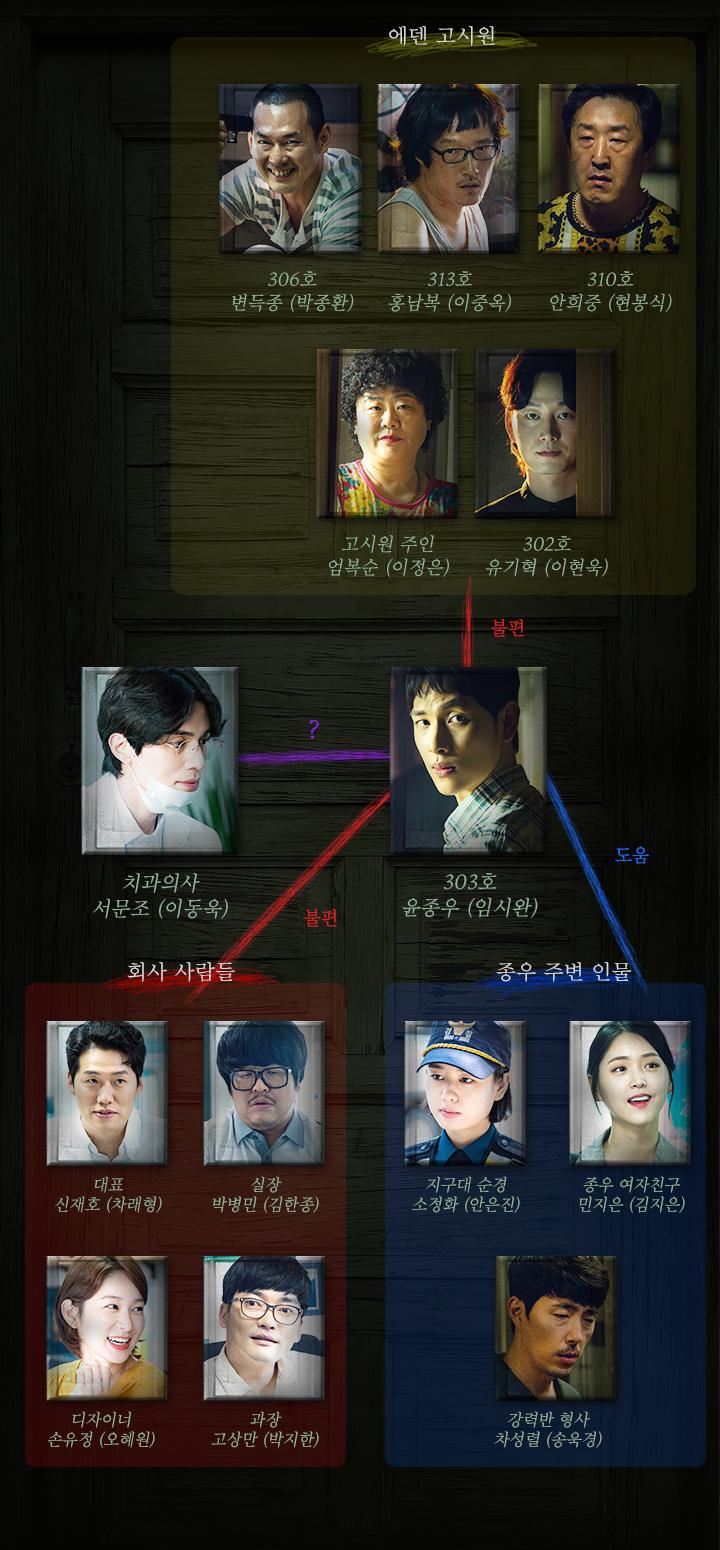 韓国ドラマ【他人は地獄だ】の登場人物相関図
