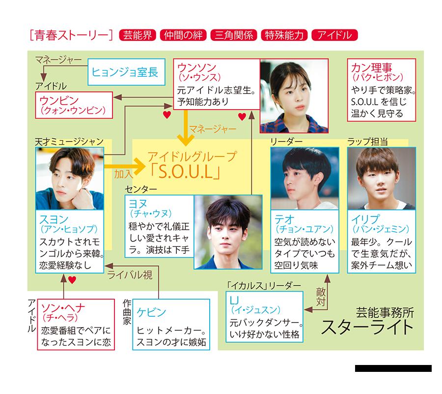 韓国ドラマ【トップマネジメント】の登場人物相関図