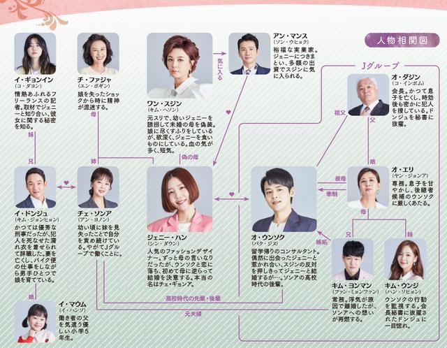 韓国ドラマ【怪しい義母】の登場人物相関図(日本版)