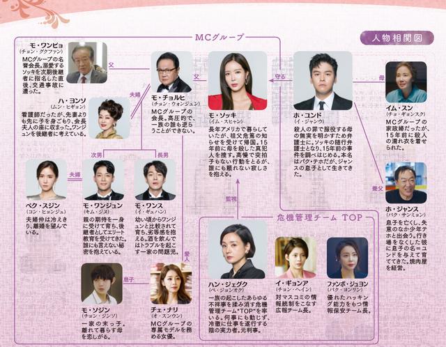 韓国ドラマ【優雅な一族(優雅な家)】の登場人物相関図(日本版)