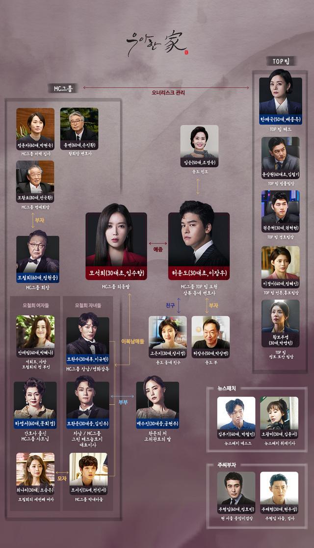 韓国ドラマ【優雅な一族(優雅な家)】の登場人物相関図(韓国版)