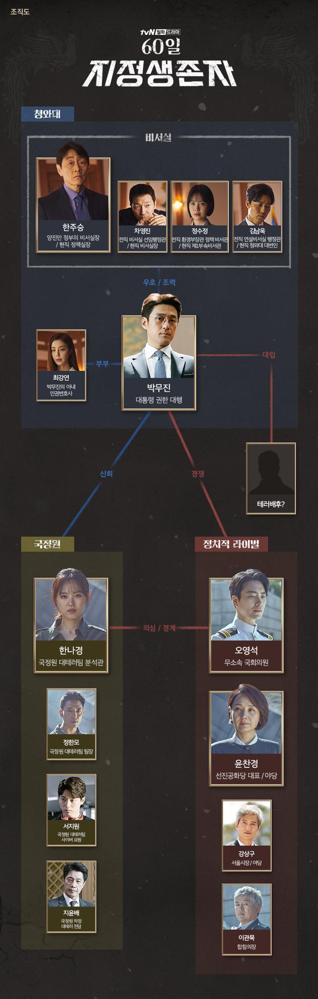 韓国ドラマ【サバイバー:60日間の大統領】の登場人物相関図