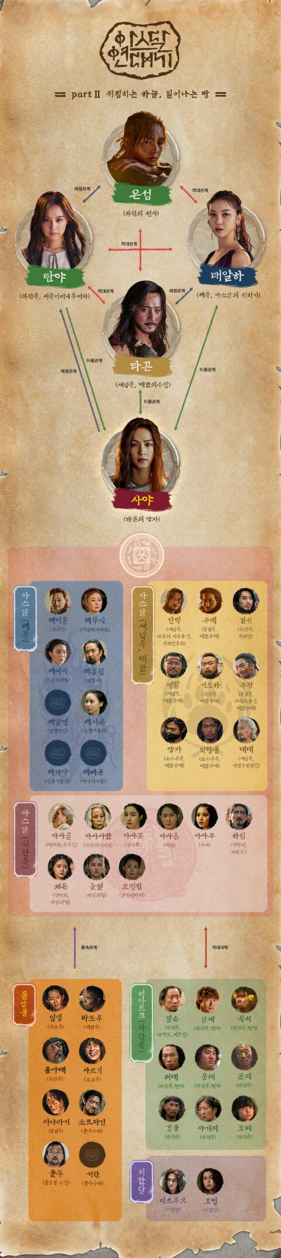 韓国ドラマ【アスダル年代記】の登場人物相関図Part2