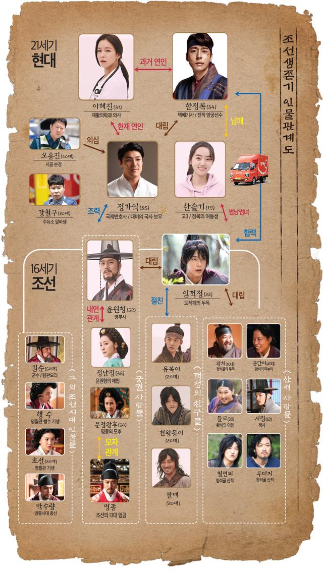 韓国ドラマ【朝鮮生存記】の登場人物相関図