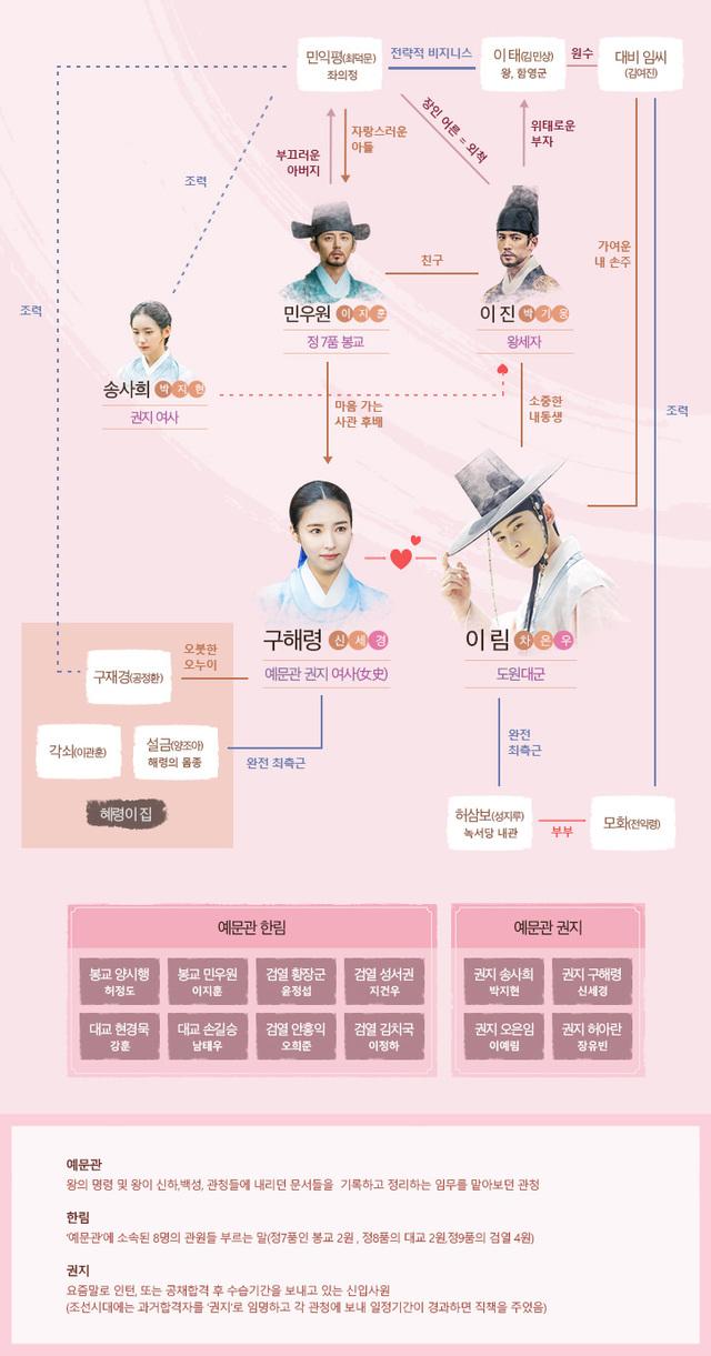 韓国ドラマ【新米史官ク・ヘリョン】の登場人物相関図