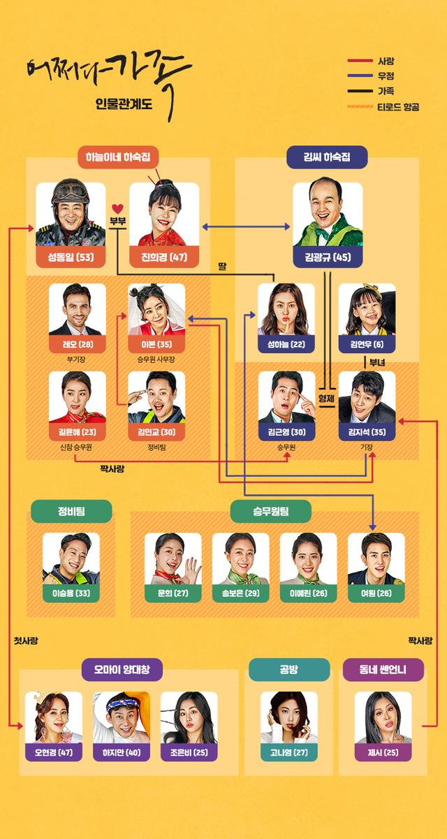 韓国ドラマ【なんとなく家族】の登場人物相関図