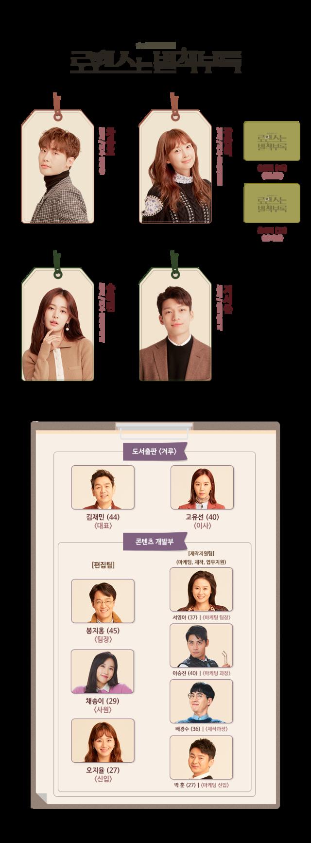 韓国ドラマ【ロマンスは別冊付録】の登場人物相関図
