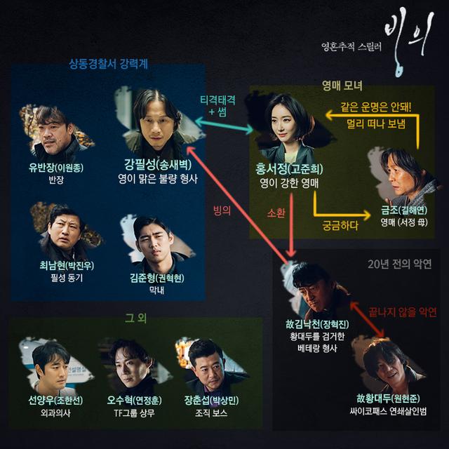 韓国ドラマ【憑依~殺人鬼を追え~】の登場人物相関図