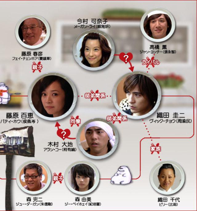 【美味関係〜おいしい関係〜】の登場人物相関図