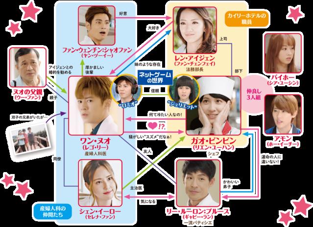【オレ様ロマンス~The 7th Love~】の登場人物相関図