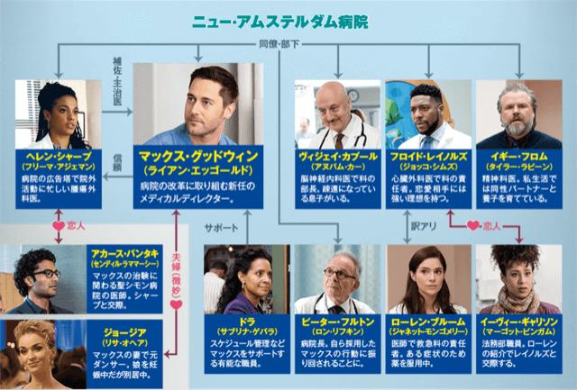 【ニュー・アムステルダム 医師たちのカルテ シーズン1】の登場人物相関図