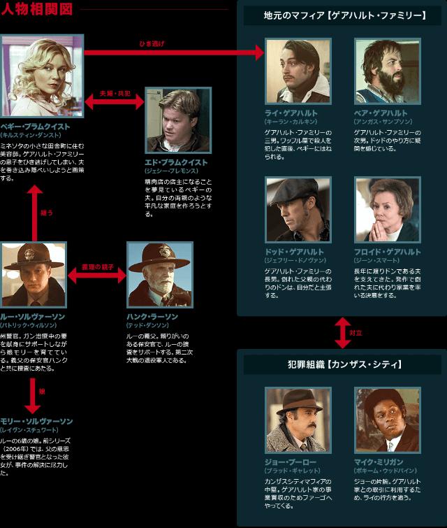 【FARGO ファーゴ<始まりの殺人>シーズン3】の登場人物相関図