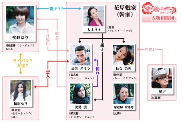 【薔薇之恋~薔薇のために~】の登場人物相関図