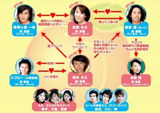 【ピーチガール~蜜桃女孩~】の登場人物相関図