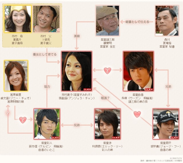 【ろまんす五段活用~公主小妹~】の登場人物相関図